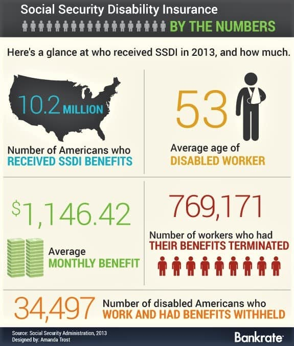 retirement Social Security Disability Insurance by the numbers