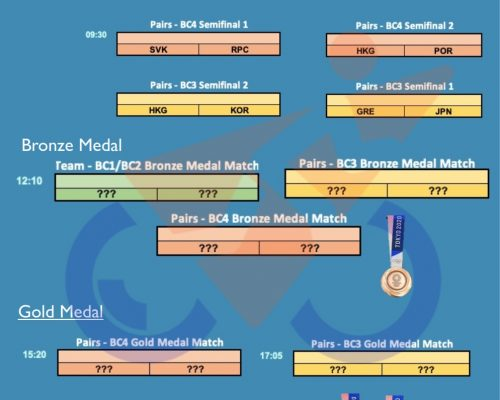 Boccia finals at paralympic games in Tokyo 2020 (schedule)